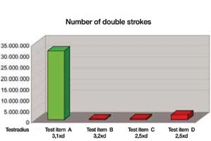 Number of double strokes
