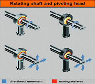Plastic rod end and steel rod end movement