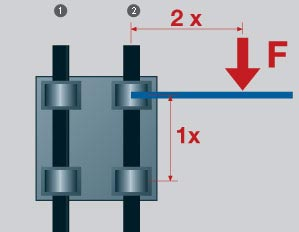 5 Linear Bearing Mistakes You Don T Know You Re Making
