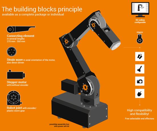Industrial Robotic Arm & Robotic Components | igus