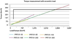 Torque measurement with eccentric load