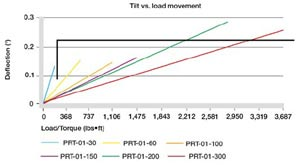 Tilt vs. load movement