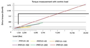 Torque measurement with centric load