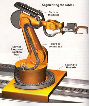 Igus 174 Robotic Cable Management The Less Is More Approach