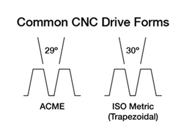common CNC drive forms