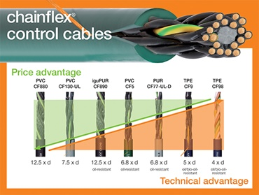 control cable price check
